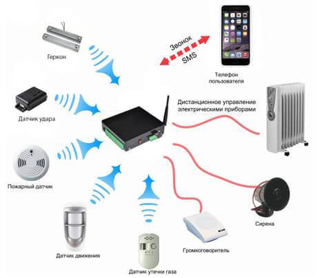 ЖСМ Сигнализация с датчиками