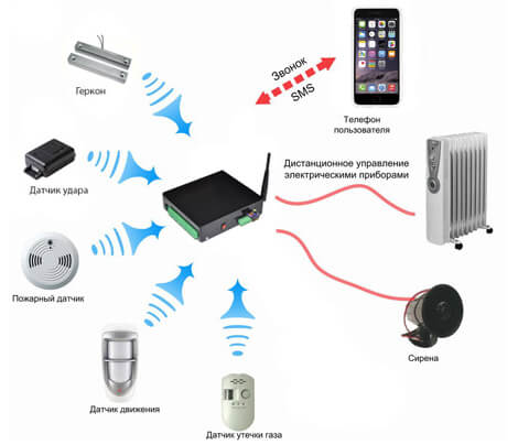 Что такое GSM-розетка, и почему без нее не обойтись на даче